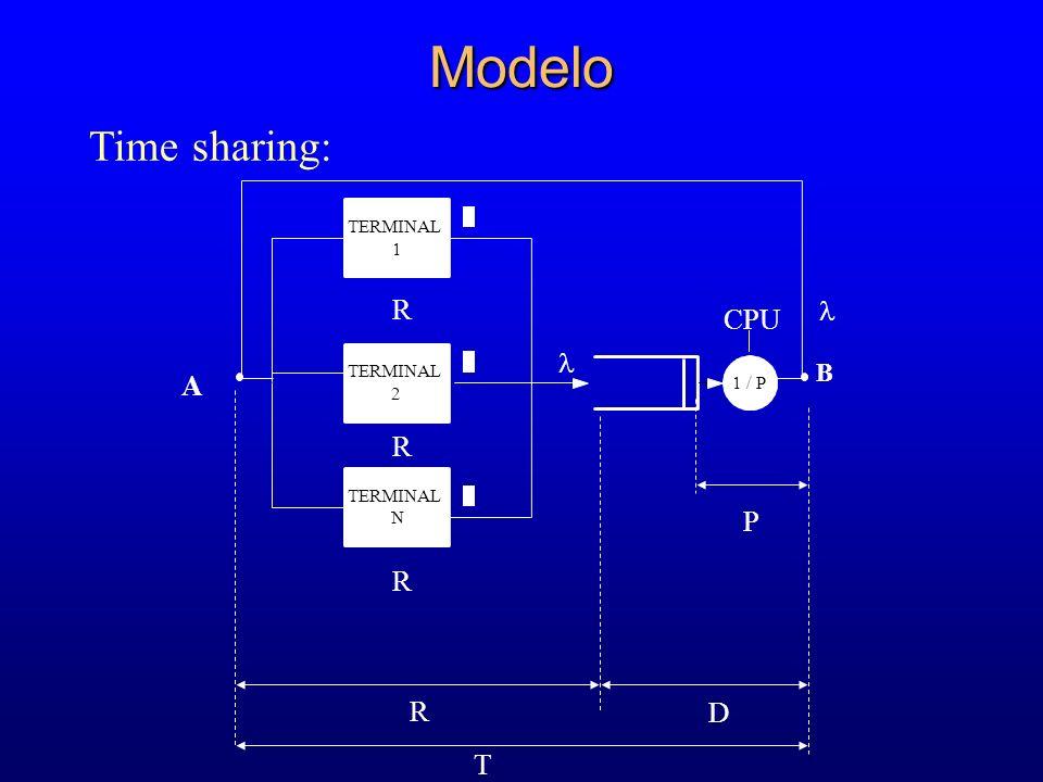 Modelo Time sharing: B 1 / P CPU TERMINAL 1 2 N  R D P A T