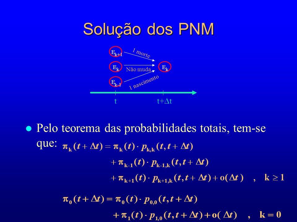 Solução dos PNM Pelo teorema das probabilidades totais, tem-se que: