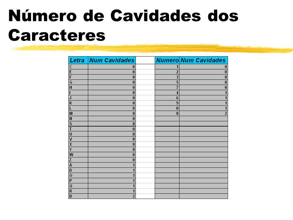 Número de Cavidades dos Caracteres