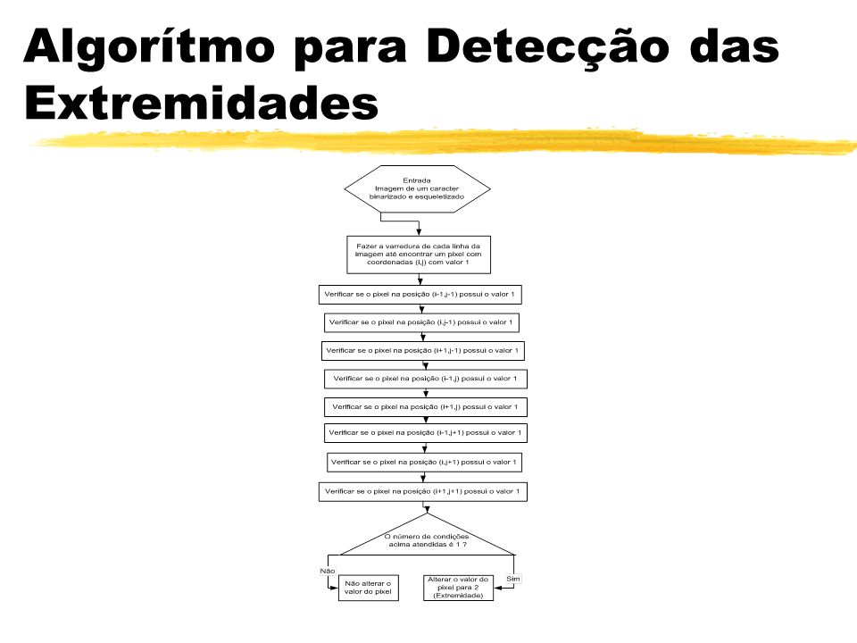 Algorítmo para Detecção das Extremidades