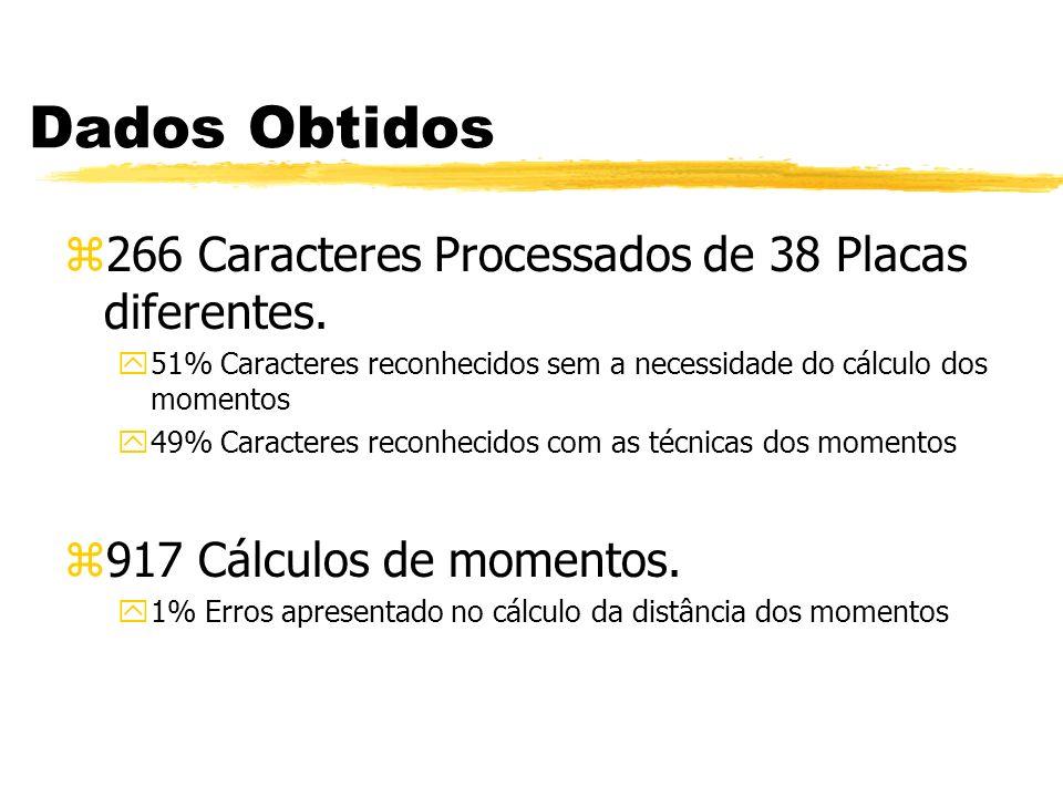 Dados Obtidos 266 Caracteres Processados de 38 Placas diferentes.