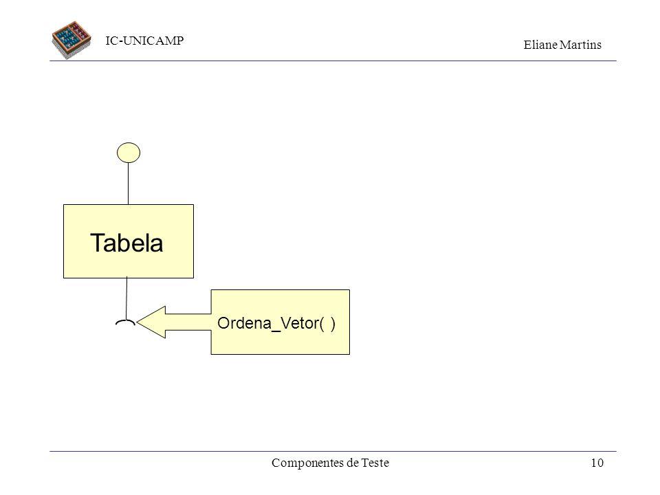 Tabela Ordena_Vetor( ) Componentes de Teste