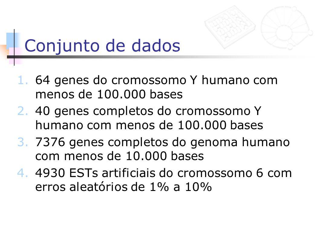 Conjunto de dados 64 genes do cromossomo Y humano com menos de 100.000 bases. 40 genes completos do cromossomo Y humano com menos de 100.000 bases.