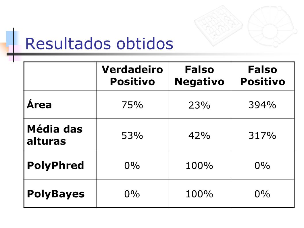 Resultados obtidos Verdadeiro Positivo Falso Negativo Falso Positivo