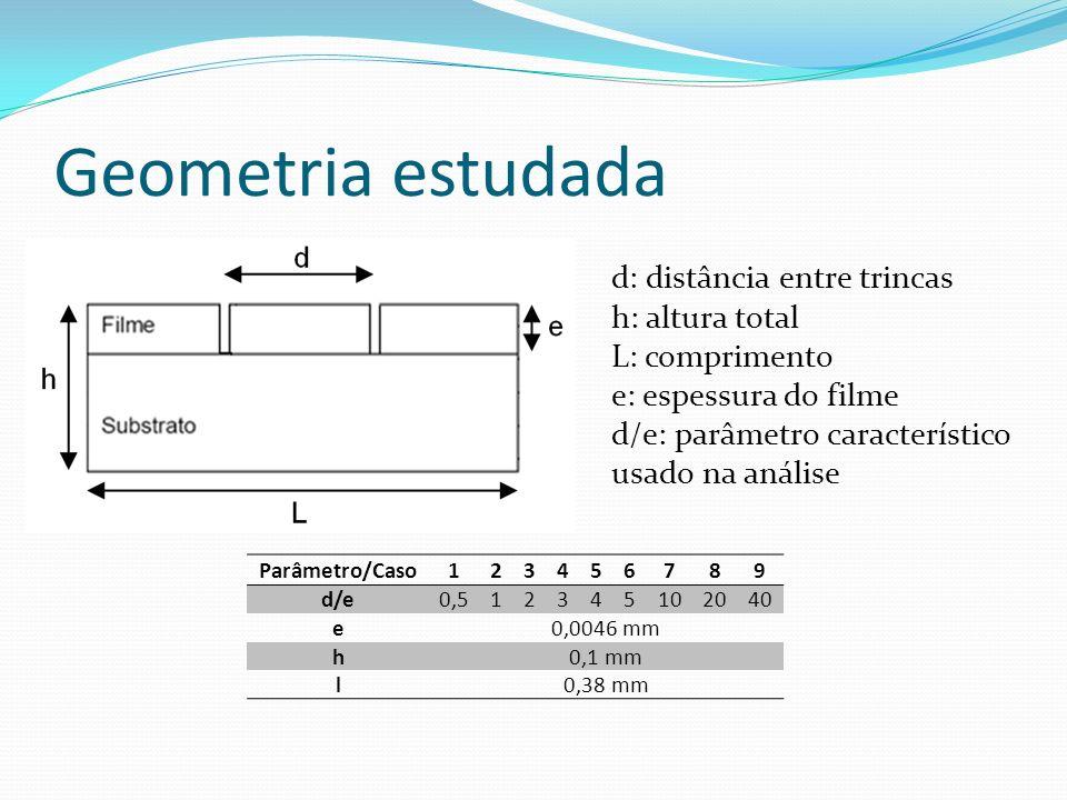 Geometria estudada d: distância entre trincas h: altura total