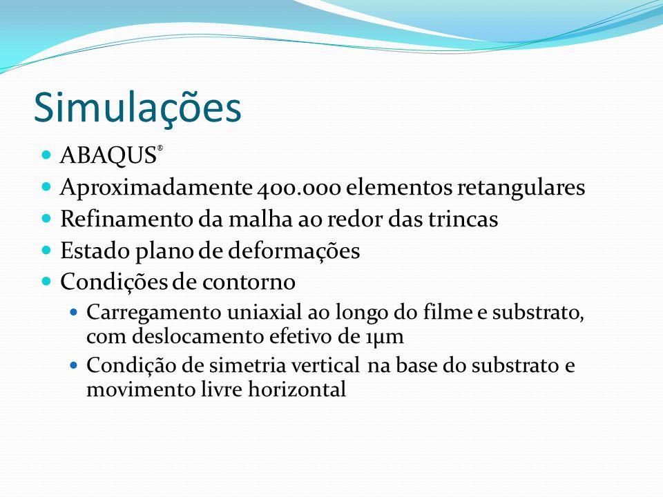 Simulações ABAQUS® Aproximadamente 400.000 elementos retangulares
