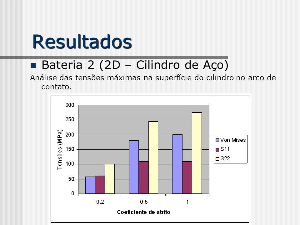 Resultados Bateria 2 (2D – Cilindro de Aço)