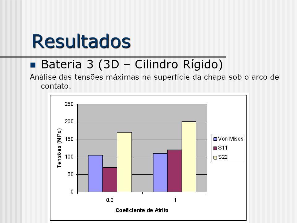 Resultados Bateria 3 (3D – Cilindro Rígido)