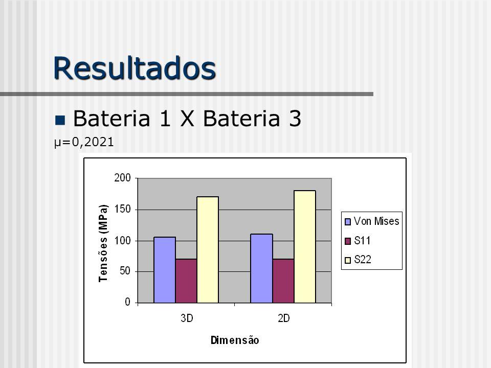 Resultados Bateria 1 X Bateria 3 µ=0,2021