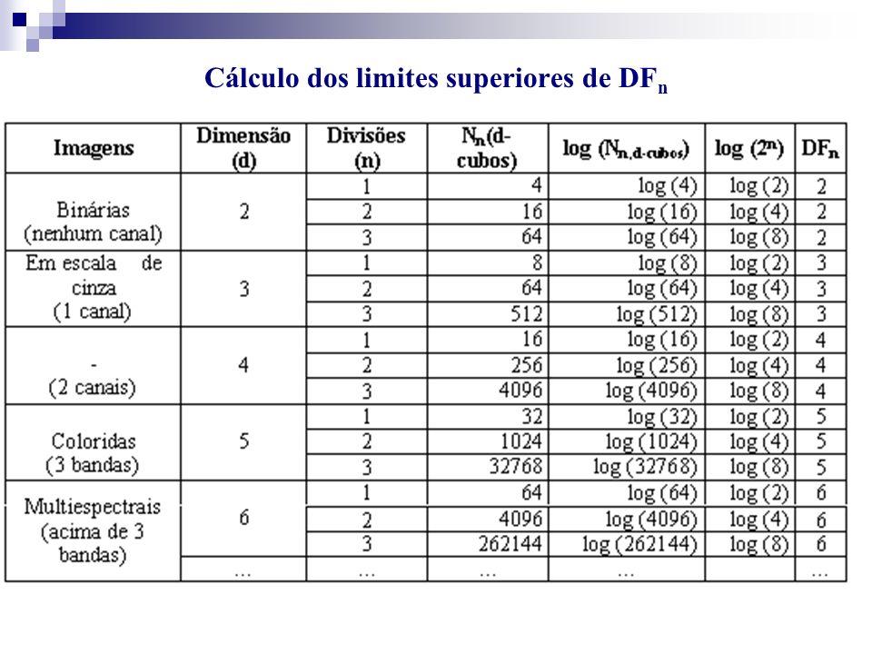Cálculo dos limites superiores de DFn