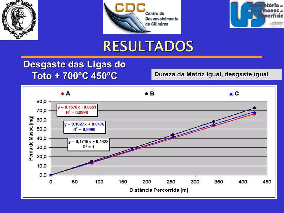 Desgaste das Ligas do Toto + 700ºC 450ºC