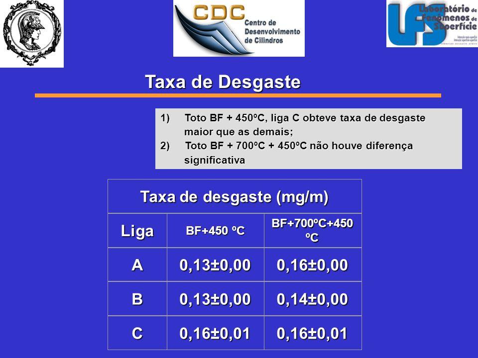 Taxa de desgaste (mg/m)