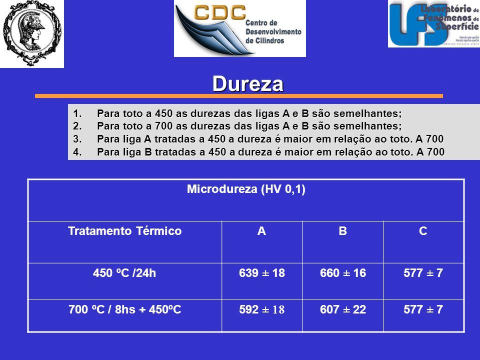 Dureza Microdureza (HV 0,1) Tratamento Térmico A B C 450 ºC /24h