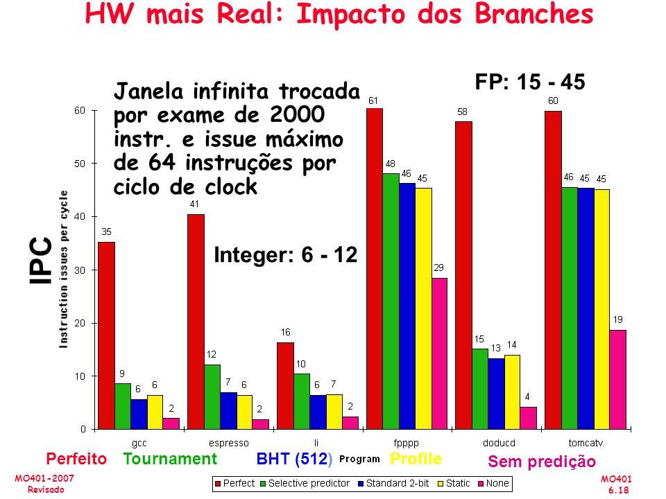 HW mais Real: Impacto dos Branches