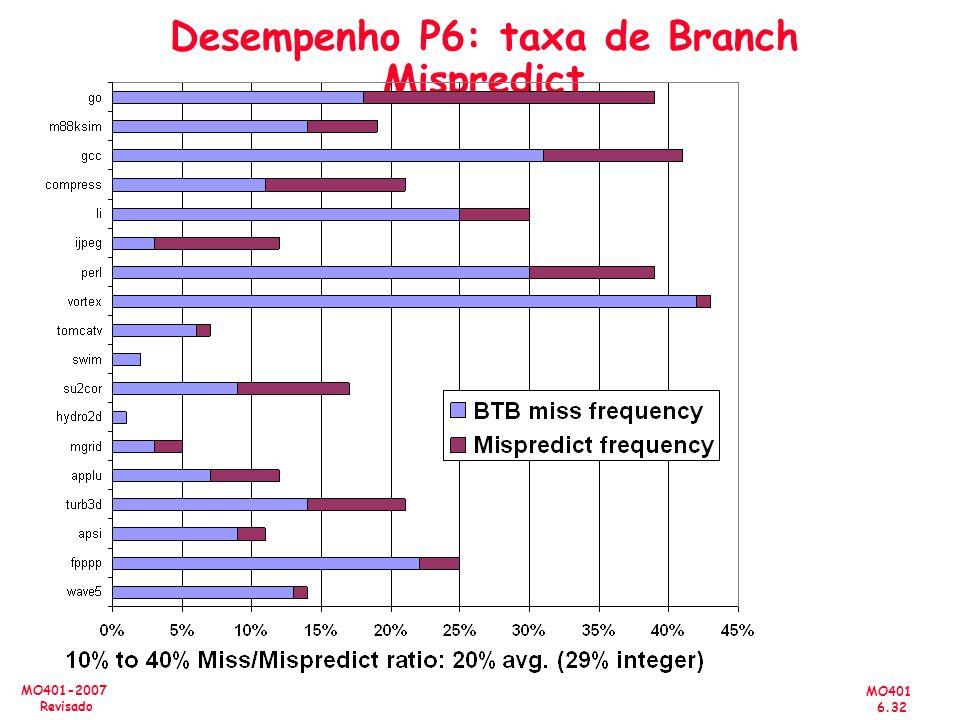 Desempenho P6: taxa de Branch Mispredict