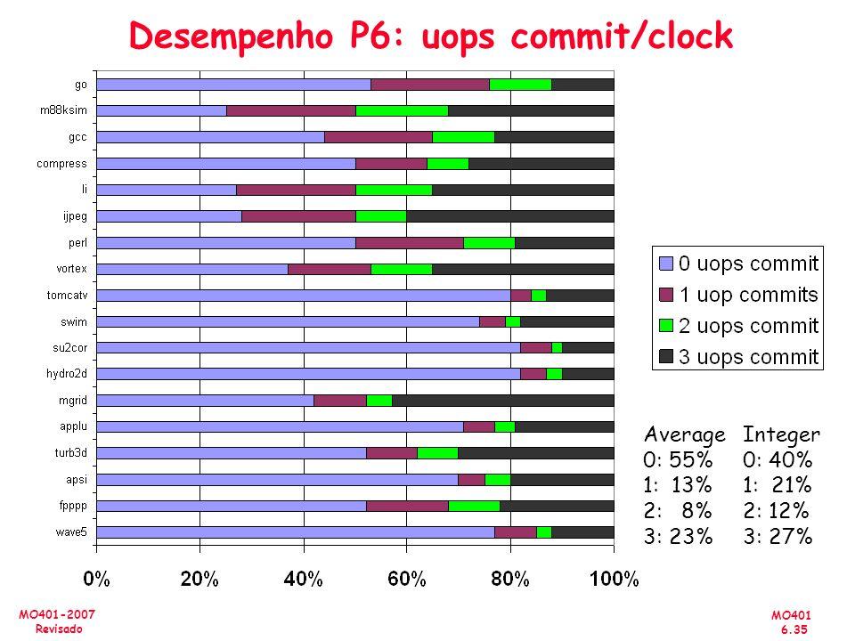Desempenho P6: uops commit/clock