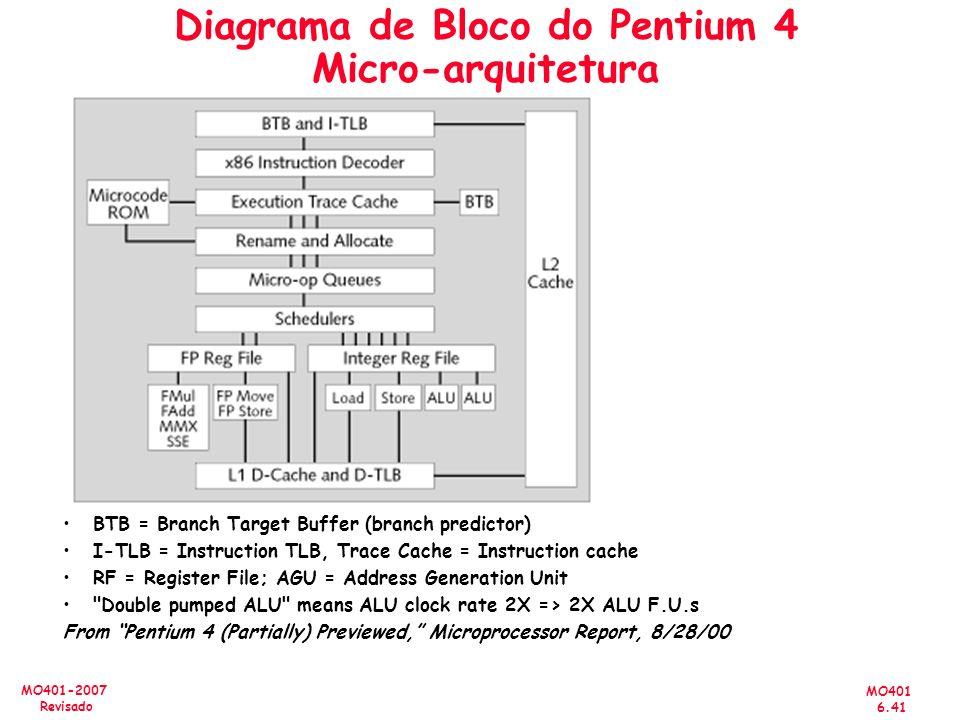 Diagrama de Bloco do Pentium 4 Micro-arquitetura