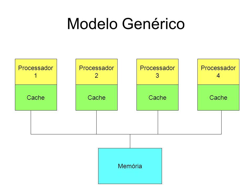 Modelo Genérico Processador 1 Cache Processador 2 Cache Processador 3