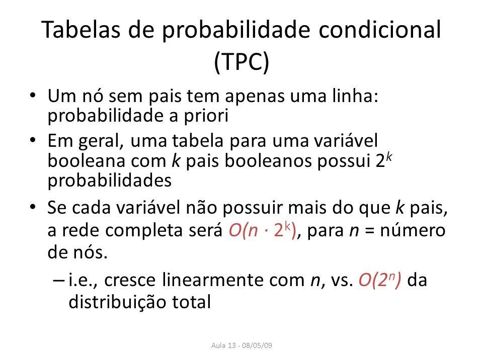 Tabelas de probabilidade condicional (TPC)