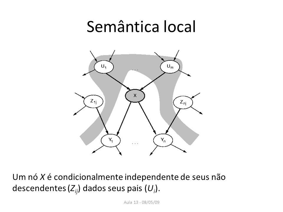 Semântica local Um nó X é condicionalmente independente de seus não descendentes (Zij) dados seus pais (Ui).