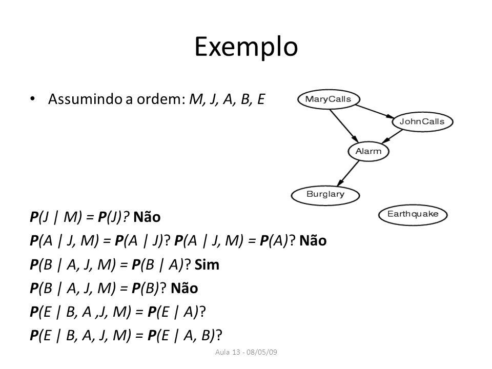 Exemplo Assumindo a ordem: M, J, A, B, E P(J | M) = P(J) Não