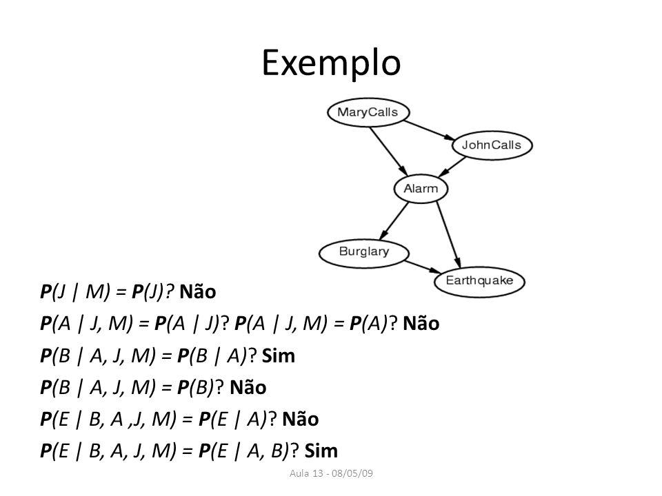 Exemplo P(J | M) = P(J) Não