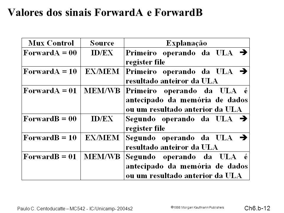Valores dos sinais ForwardA e ForwardB
