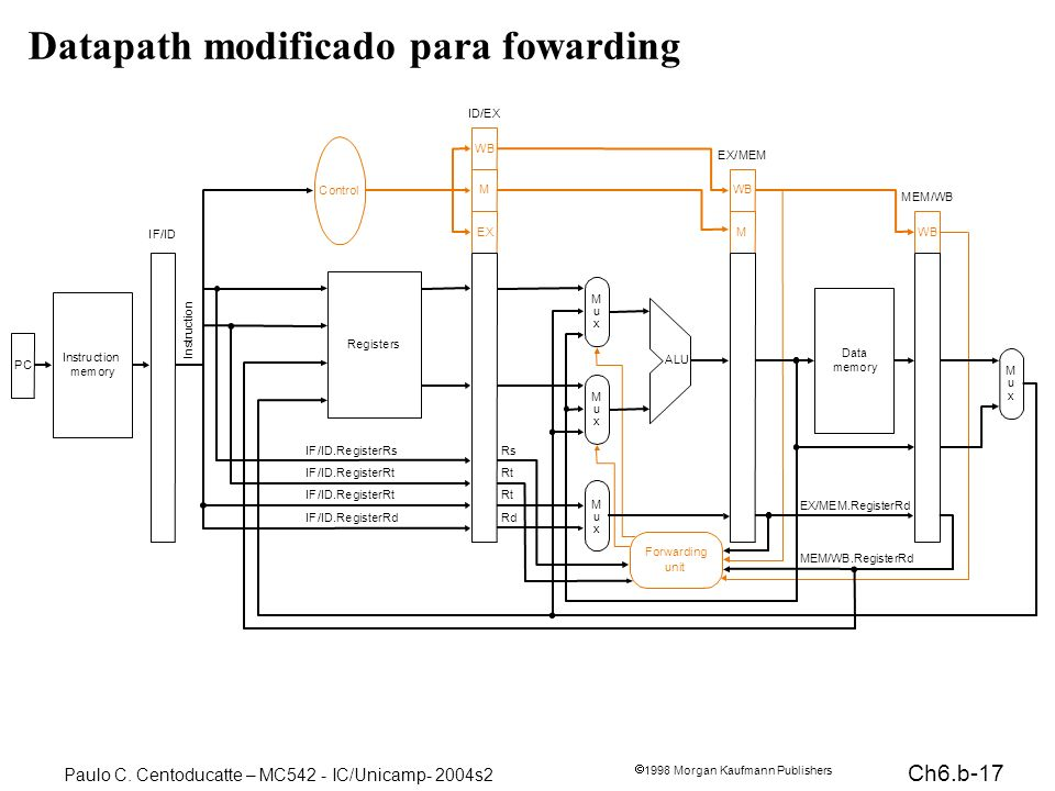 Datapath modificado para fowarding