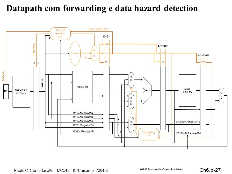 Datapath com forwarding e data hazard detection