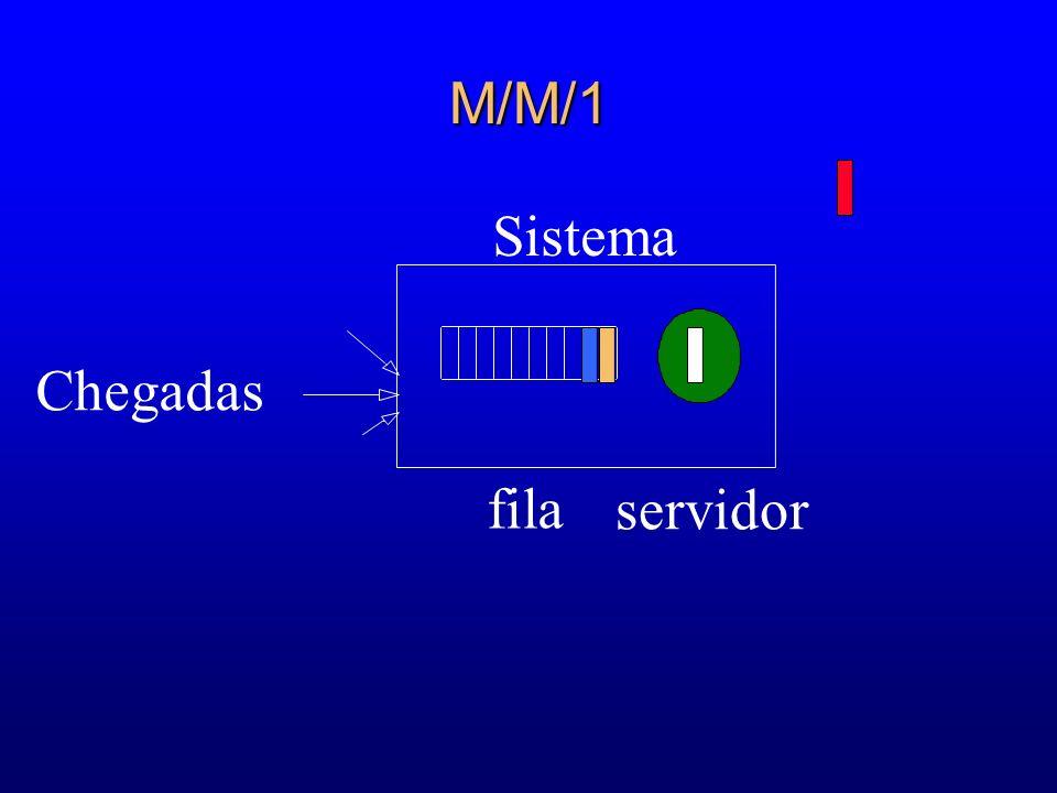 M/M/1 Sistema Chegadas fila servidor 44 57 67 64 64