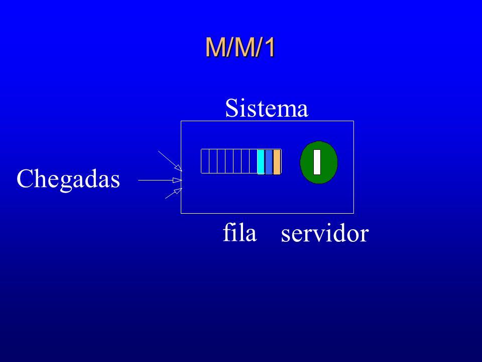 M/M/1 Sistema Chegadas fila servidor 44 57 68 65 65
