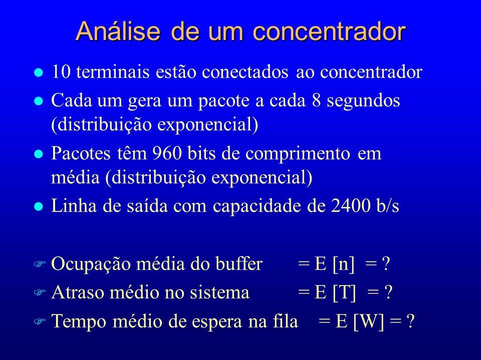 Análise de um concentrador