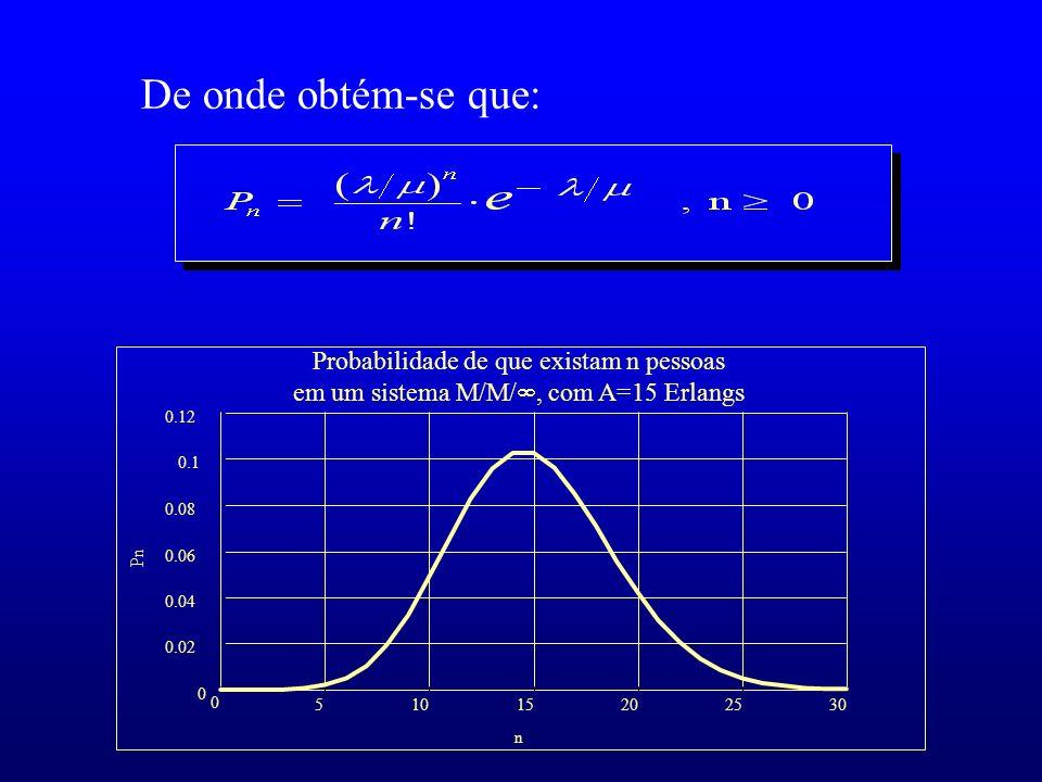 De onde obtém-se que:5. 10. 15. 20. 25. 30. 0.02. 0.04. 0.06. 0.08. 0.1. 0.12.