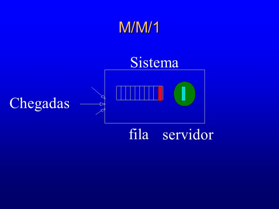 M/M/1 Sistema Chegadas fila servidor 40 53 61 58 58