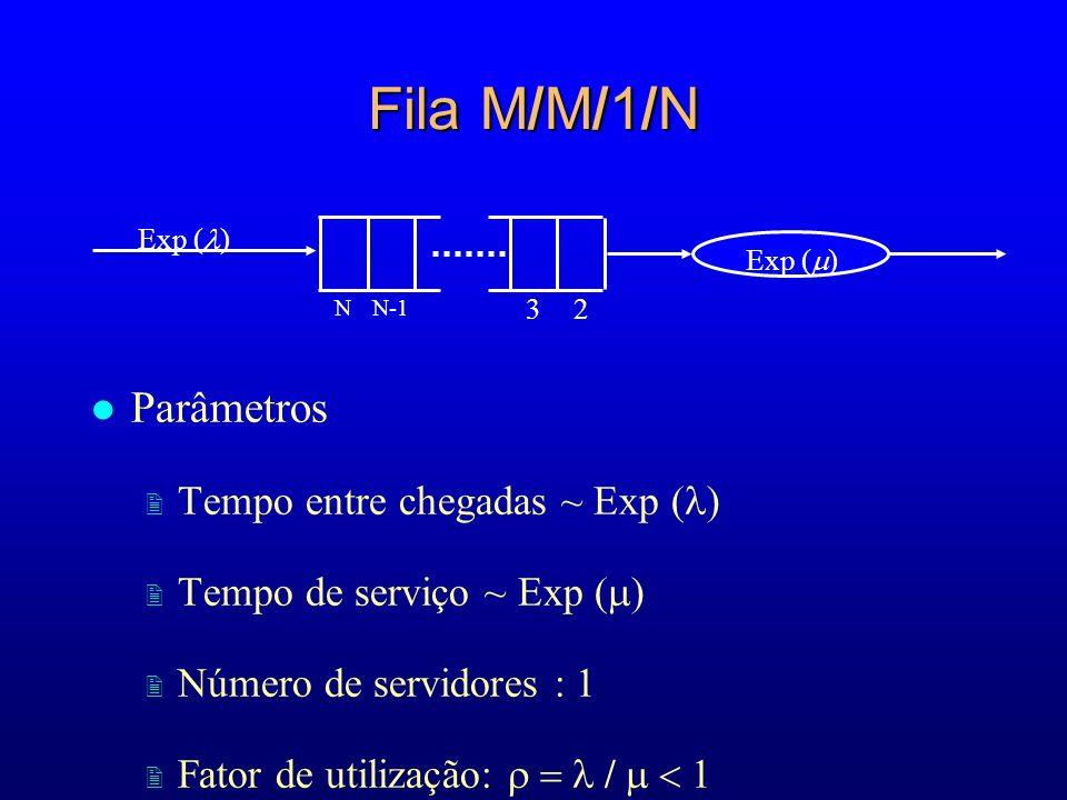 Fila M/M/1/N Parâmetros Tempo entre chegadas ~ Exp ()