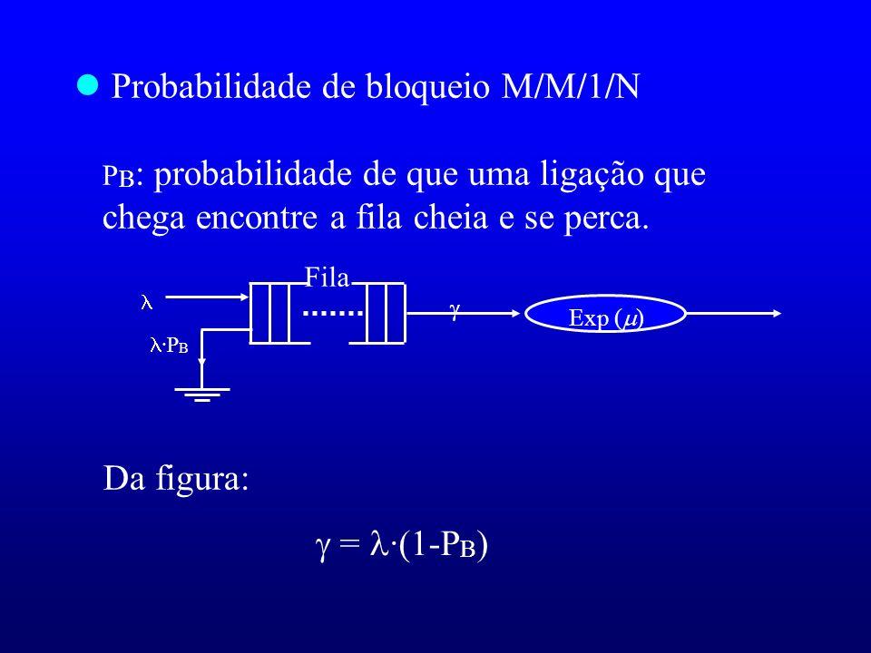 Probabilidade de bloqueio M/M/1/N