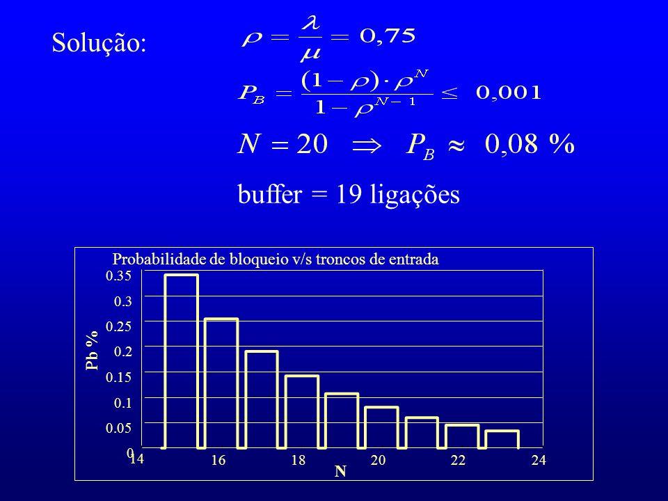 Solução: buffer = 19 ligações