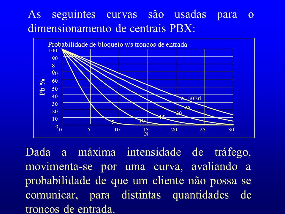 As seguintes curvas são usadas para o dimensionamento de centrais PBX: