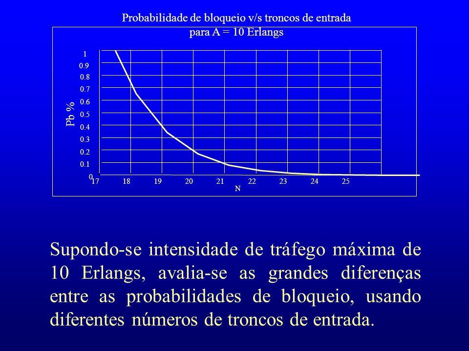 Probabilidade de bloqueio v/s troncos de entrada para A = 10 Erlangs