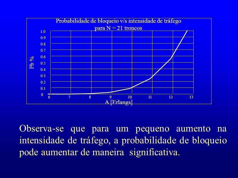 67. 8. 9. 10. 11. 12. 13. 0.1. 0.2. 0.3. 0.4. 0.5. 0.6. 0.7. 0.8. 0.9. 1.0. Probabilidade de bloqueio v/s intensidade de tráfego para N = 21 troncos.