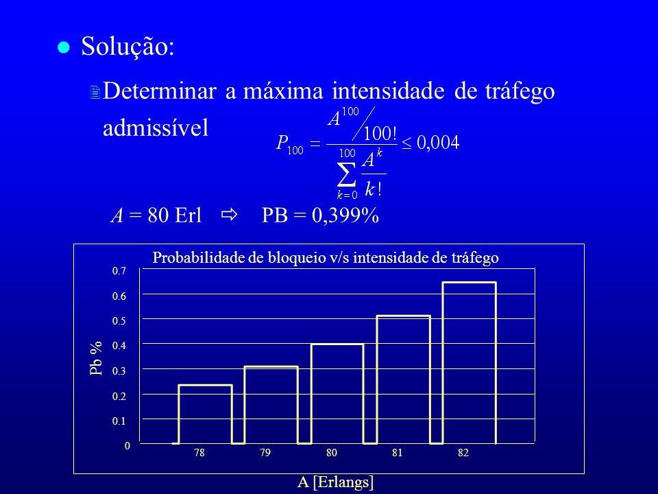 Probabilidade de bloqueio v/s intensidade de tráfego