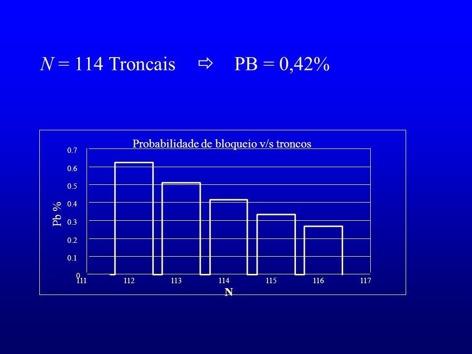 Probabilidade de bloqueio v/s troncos