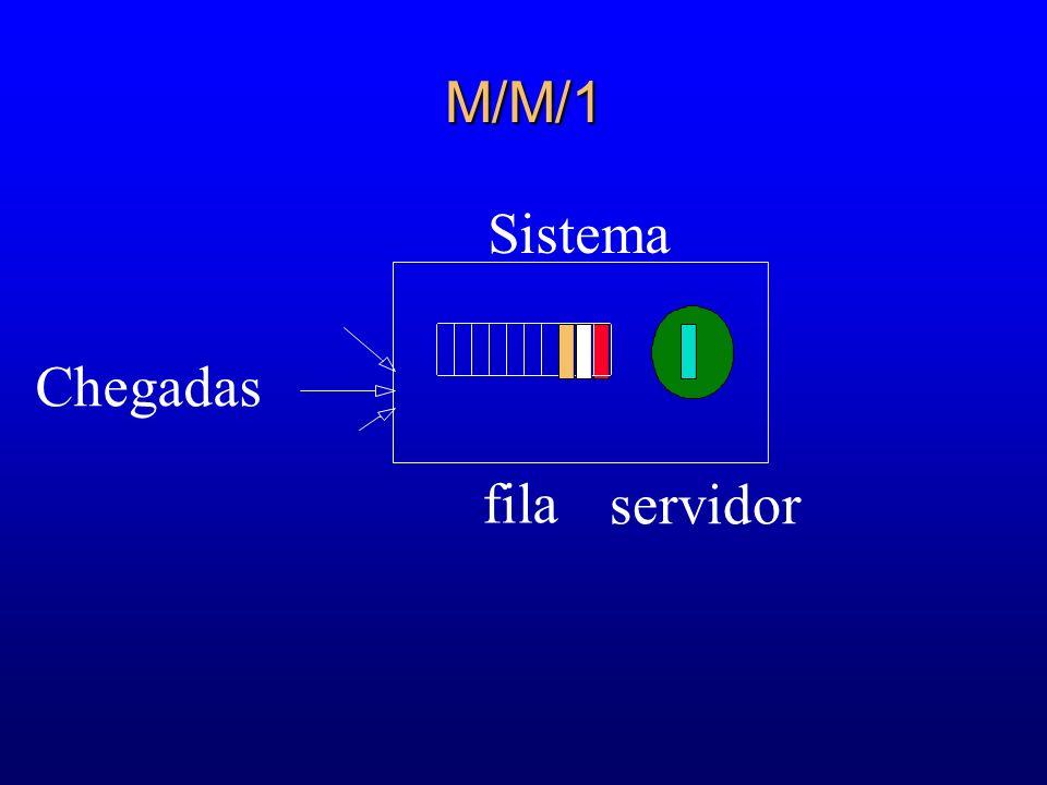 M/M/1 Sistema Chegadas fila servidor 42 55 63 60 60