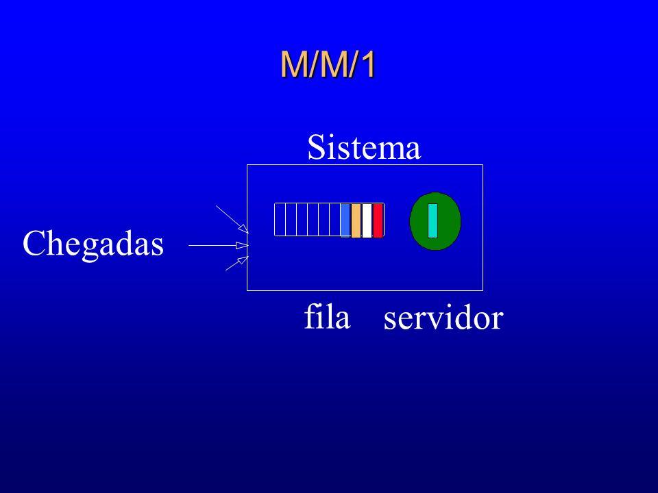 M/M/1 Sistema Chegadas fila servidor 43 56 64 61 61