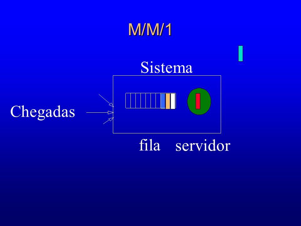 M/M/1 Sistema Chegadas fila servidor 44 57 65 62 62