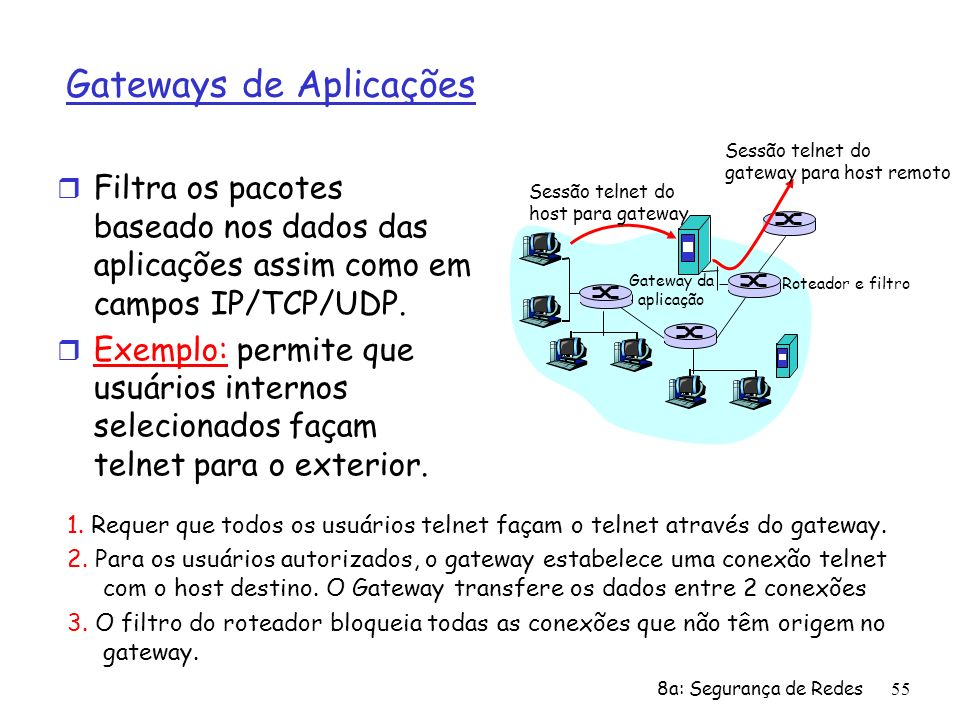 Gateways de Aplicações