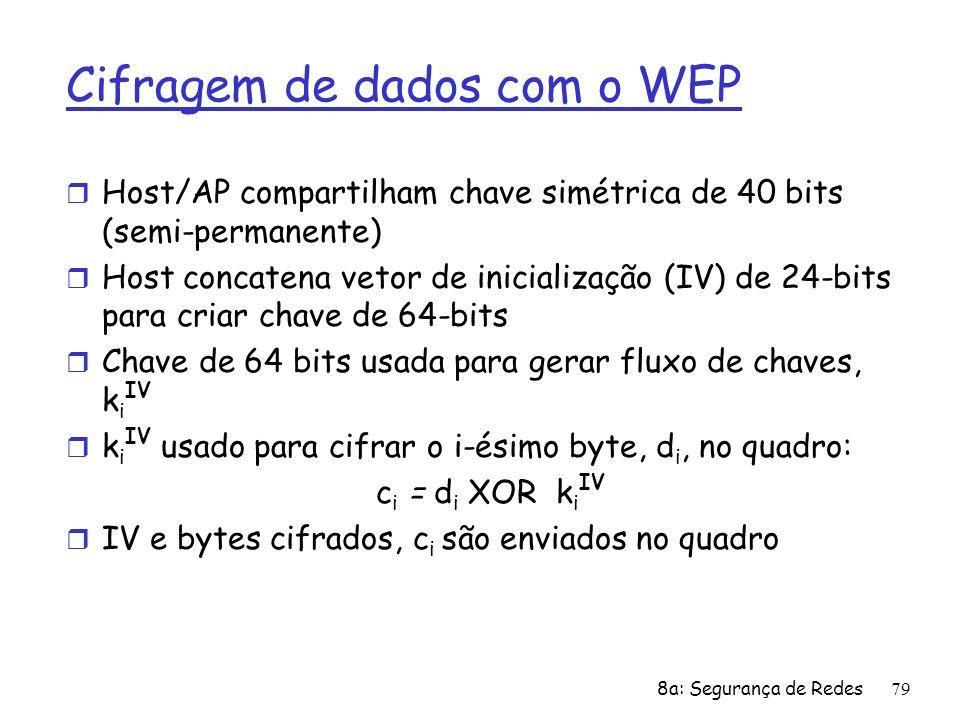 Cifragem de dados com o WEP