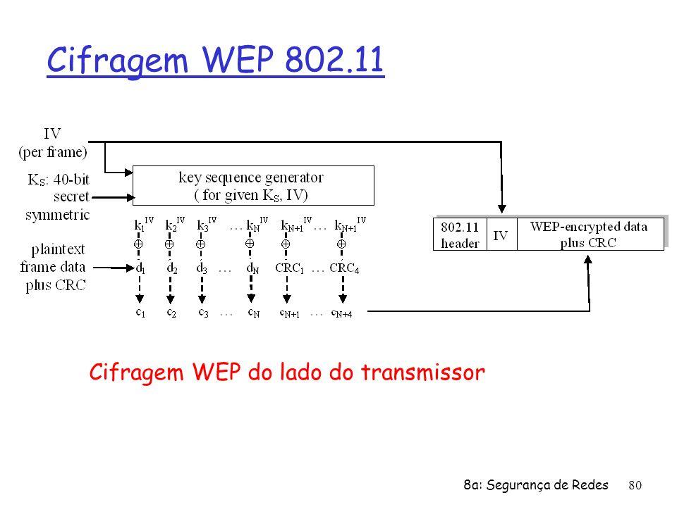 Cifragem WEP do lado do transmissor