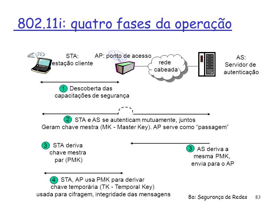 802.11i: quatro fases da operação