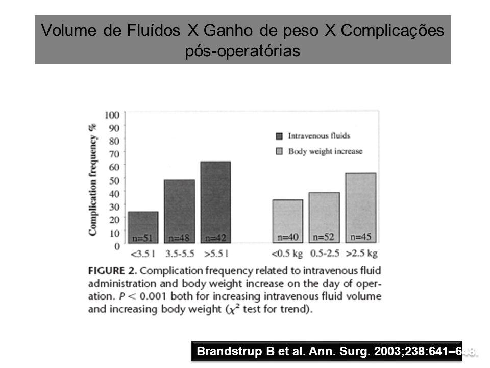 Volume de Fluídos X Ganho de peso X Complicações pós-operatórias